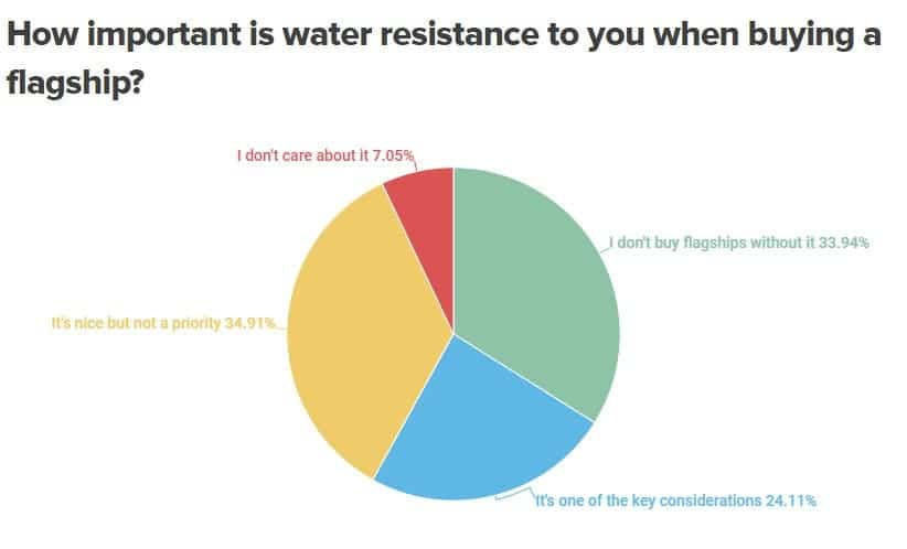 Does a flagship smartphone need water protection?  Poll results (annotation 2021 04 02 104738)