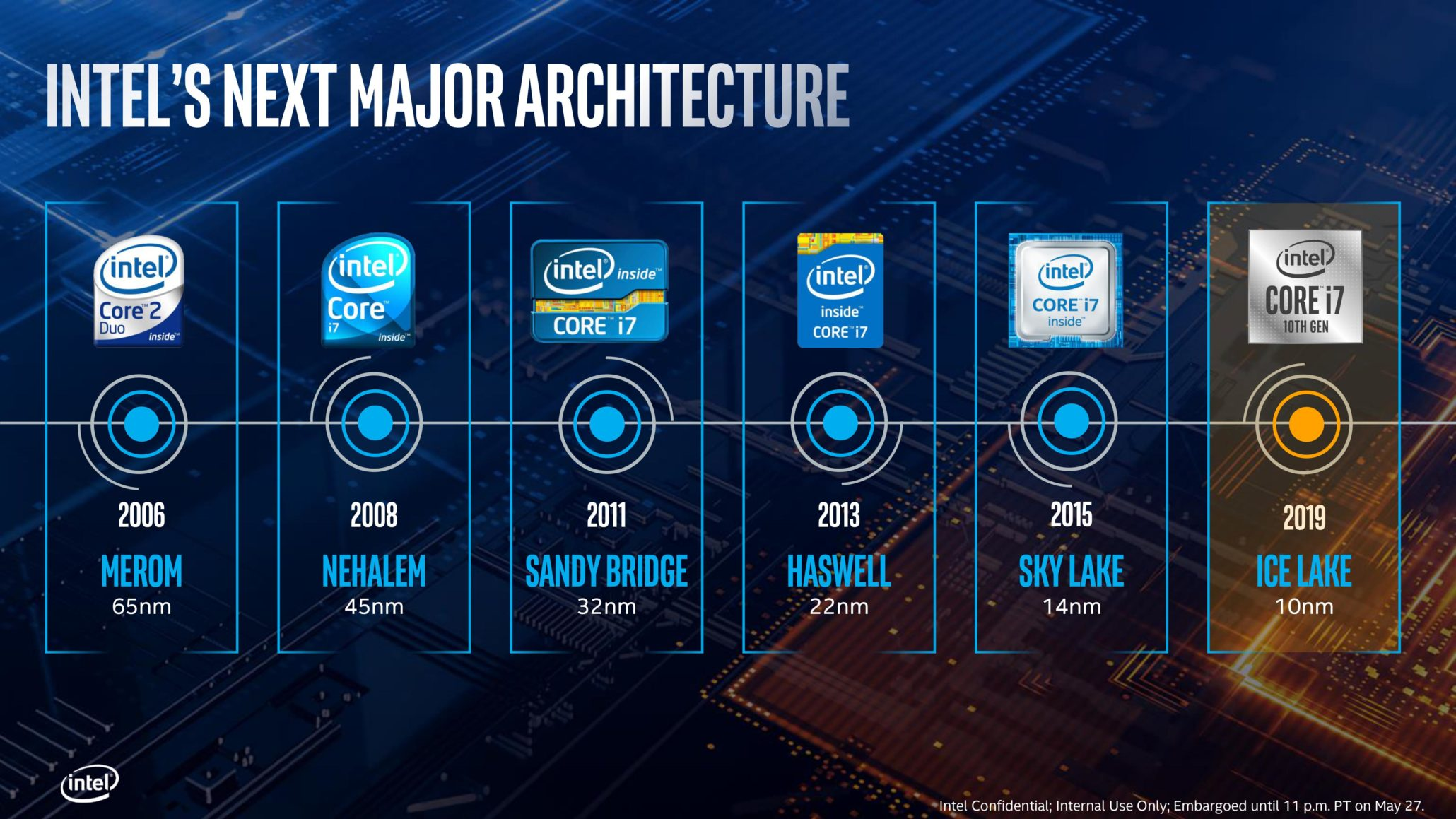 Intel / AMD chip war heats up again with Ice Lake launch (0019 2060x1159 1)