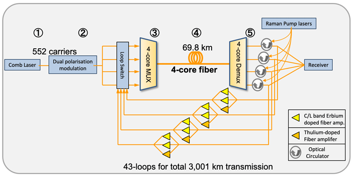 Japan sets record for data transfer rate over 4-core cable - 319 Tbps